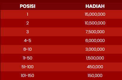 TOTAL HADIAH SLOTS EURO CUP EDITION TOURNAMENT